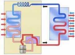 système climatisation